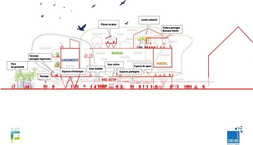 groupegiboire ilot f page coupe web 842x484 - Un hostel nouvelle génération à la pointe ouest en 2021